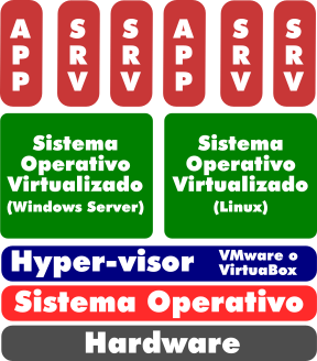 maquina virtual, diagrama explicativo