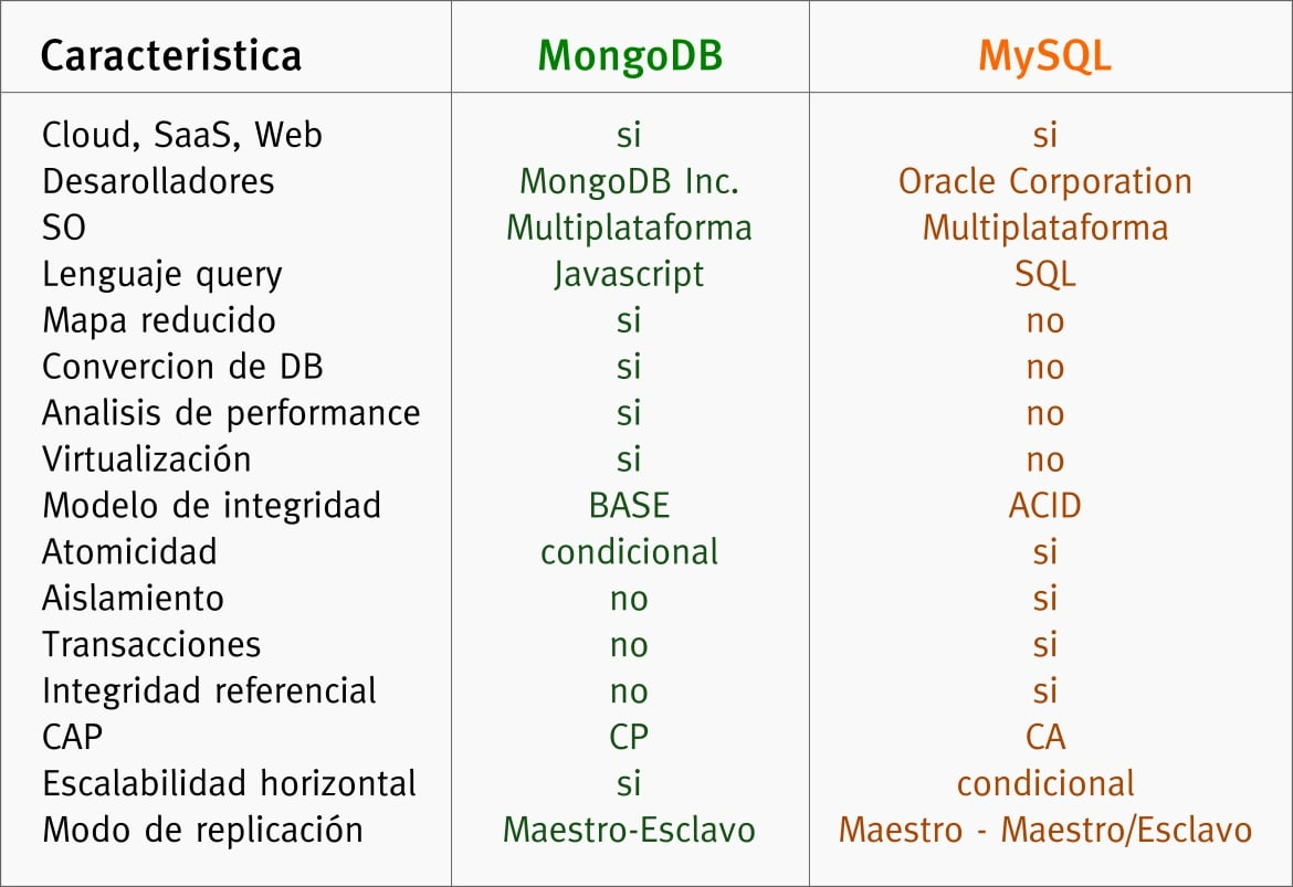 Tabla comparativa de MySQL vs MongoDB